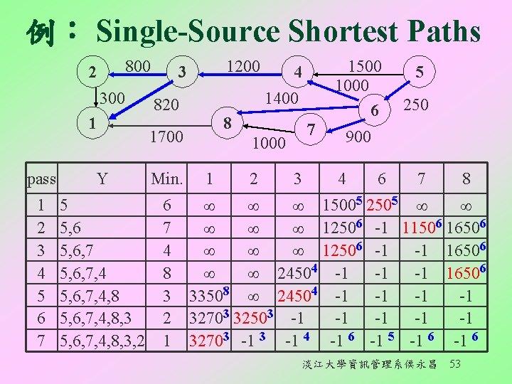 例︰ Single-Source Shortest Paths 800 2 300 1 1200 3 1400 820 8 1700