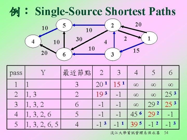 例︰ Single-Source Shortest Paths 5 10 4 10 30 10 6 pass Y 最近節點