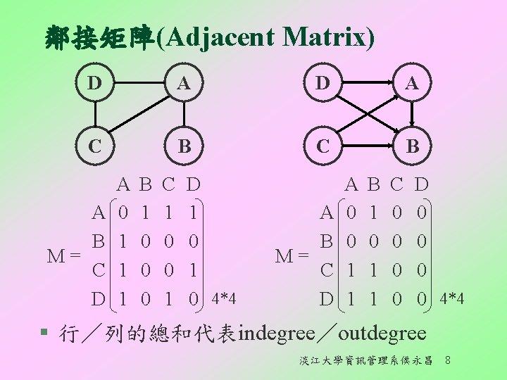 鄰接矩陣(Adjacent Matrix) D A C B A B M= C D A 0 1