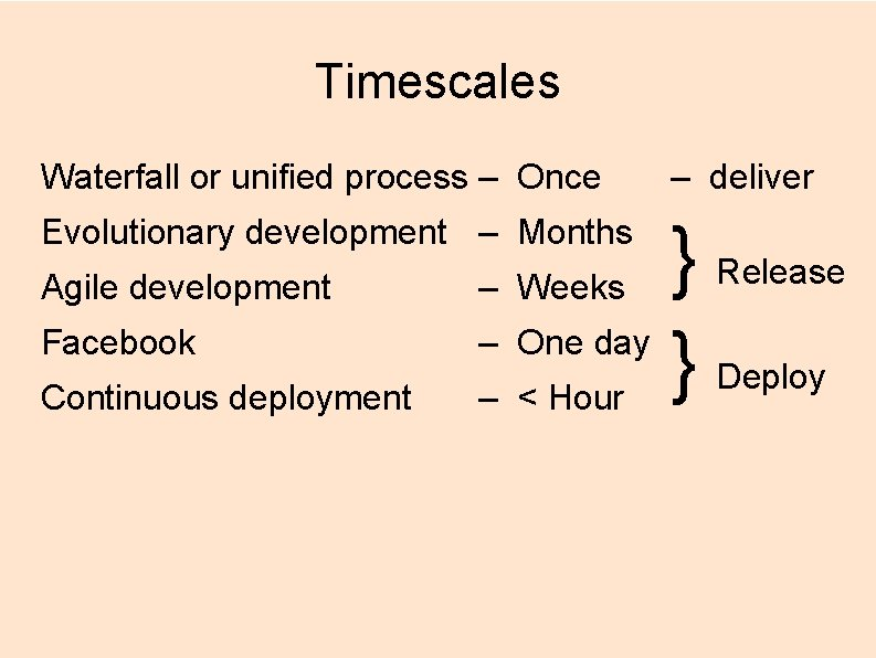 Timescales Waterfall or unified process – Once Evolutionary development – Months Agile development Facebook