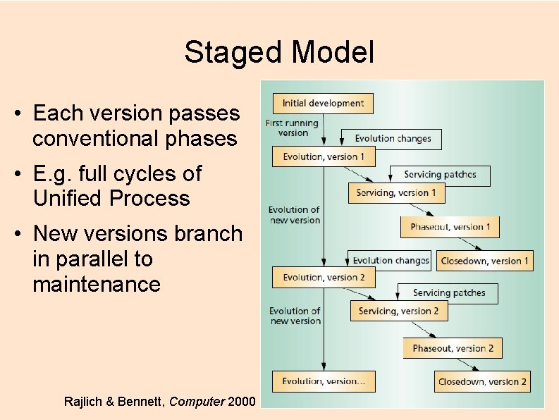 Staged Model • Each version passes conventional phases • E. g. full cycles of