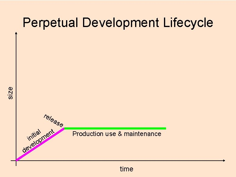 size Perpetual Development Lifecycle rel ea l nt a i t e ini pm