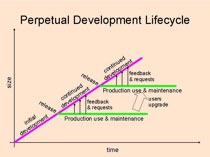 Perpetual Development Lifecycle rel size ea rel ea l nt a i t e