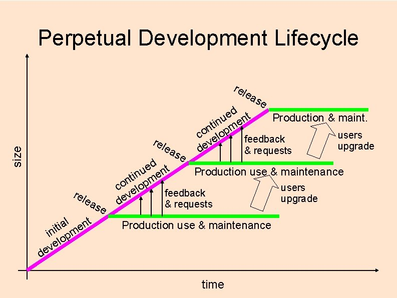 Perpetual Development Lifecycle rel ea rel size ea rel ea l nt a i