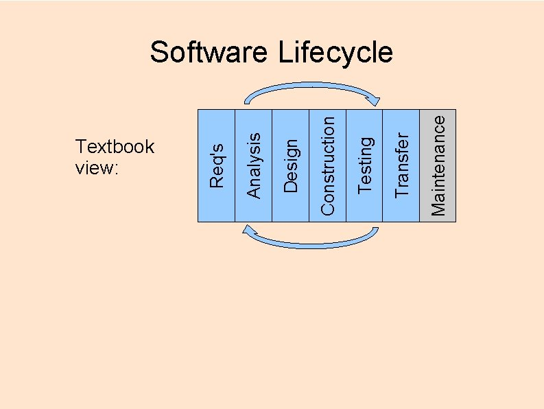Textbook view: Maintenance Transfer Testing Construction Design Analysis Req's Software Lifecycle