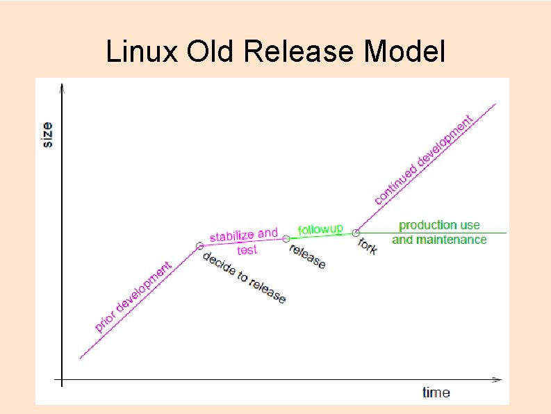 Linux Old Release Model
