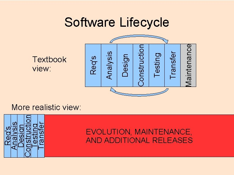 Req's Analysis Design Construction Testing Transfer Textbook view: Maintenance Transfer Testing Construction Design Analysis