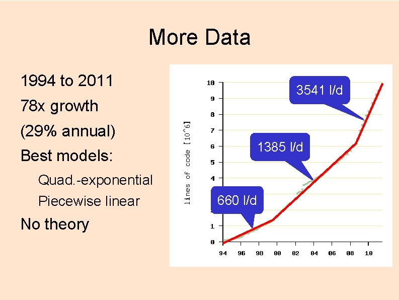More Data 1994 to 2011 3541 l/d 78 x growth (29% annual) 1385 l/d