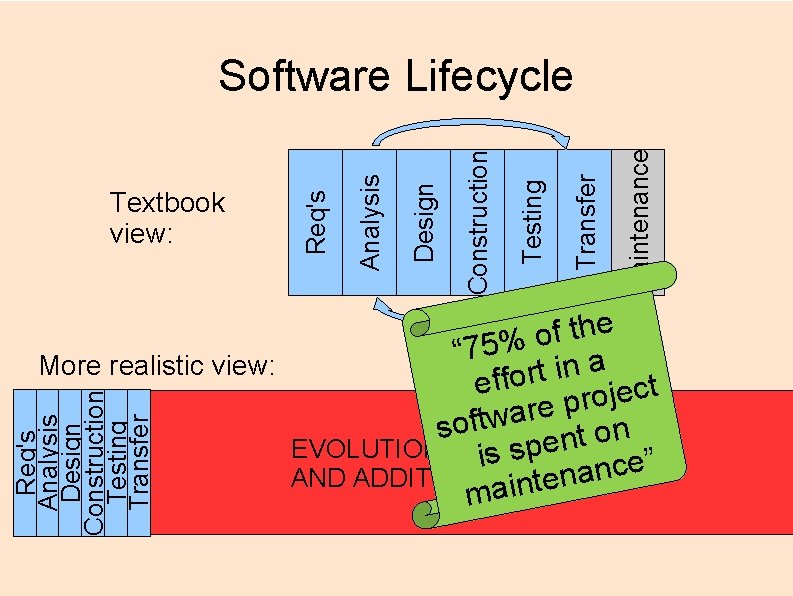 Maintenance Transfer Testing Construction Design Analysis Textbook view: Req's Software Lifecycle Req's Analysis Design