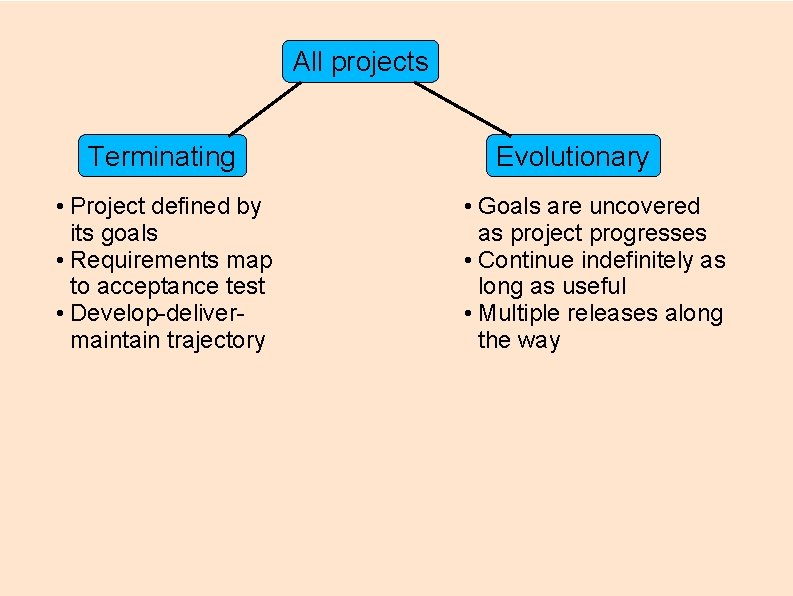 All projects Terminating • Project defined by its goals • Requirements map to acceptance