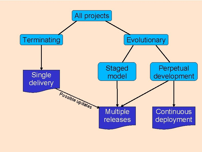 All projects Terminating Evolutionary Single delivery Pos sib Staged model Perpetual development Multiple releases