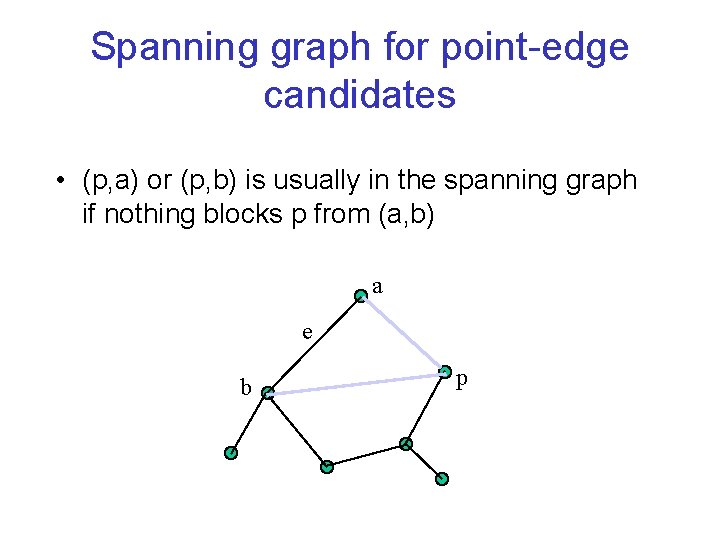 Spanning graph for point-edge candidates • (p, a) or (p, b) is usually in