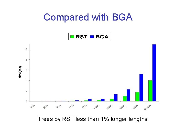 Compared with BGA Trees by RST less than 1% longer lengths