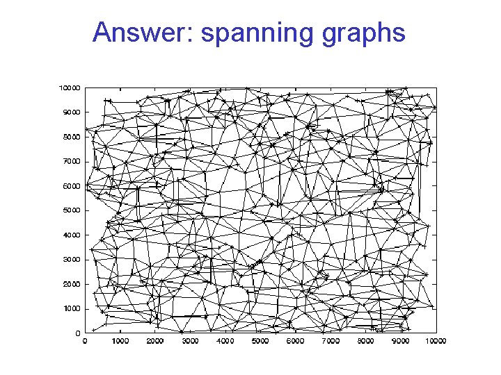 Answer: spanning graphs