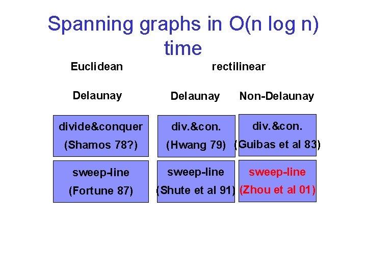 Spanning graphs in O(n log n) time Euclidean Delaunay divide&conquer (Shamos 78? ) sweep-line
