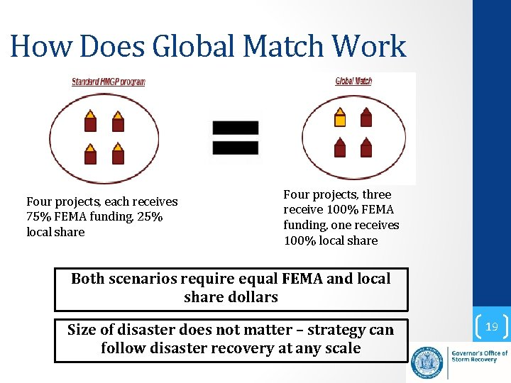 How Does Global Match Work Four projects, each receives 75% FEMA funding, 25% local