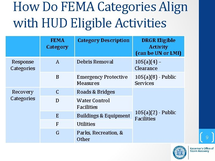 How Do FEMA Categories Align with HUD Eligible Activities FEMA Category Response Categories Recovery