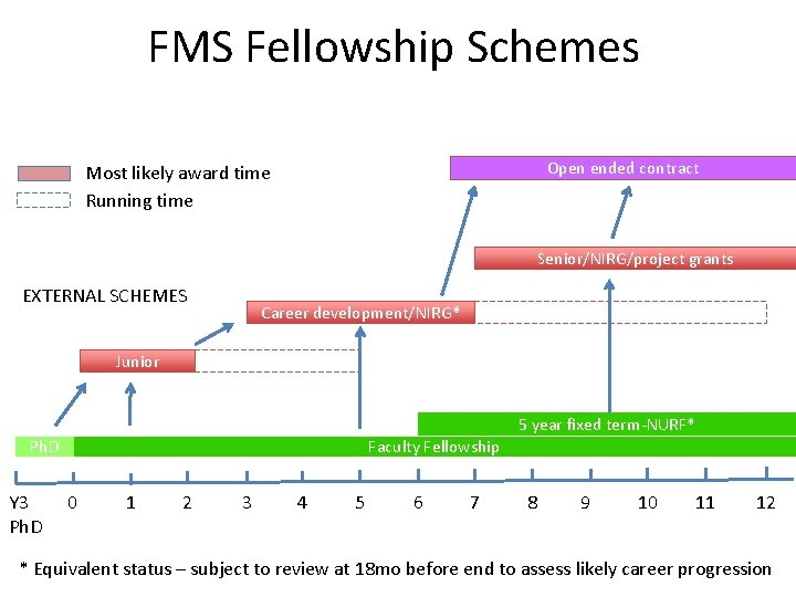 FMS Fellowship Schemes Open ended contract Most likely award time Running time Senior/NIRG/project grants