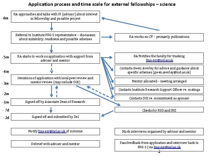 Application process and time scale for external fellowships – science -6 m -5 m
