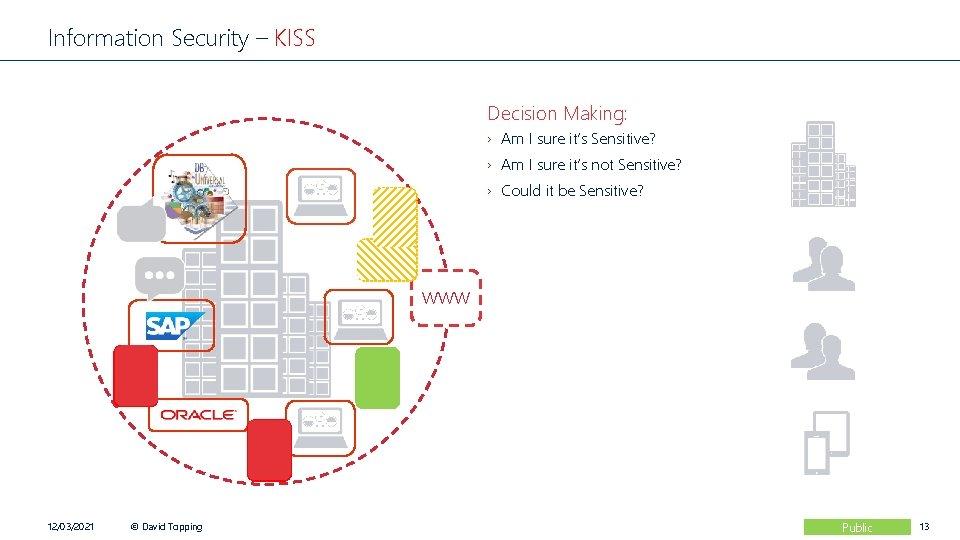 Information Security – KISS Decision Making: › Am I sure it's Sensitive? › Am