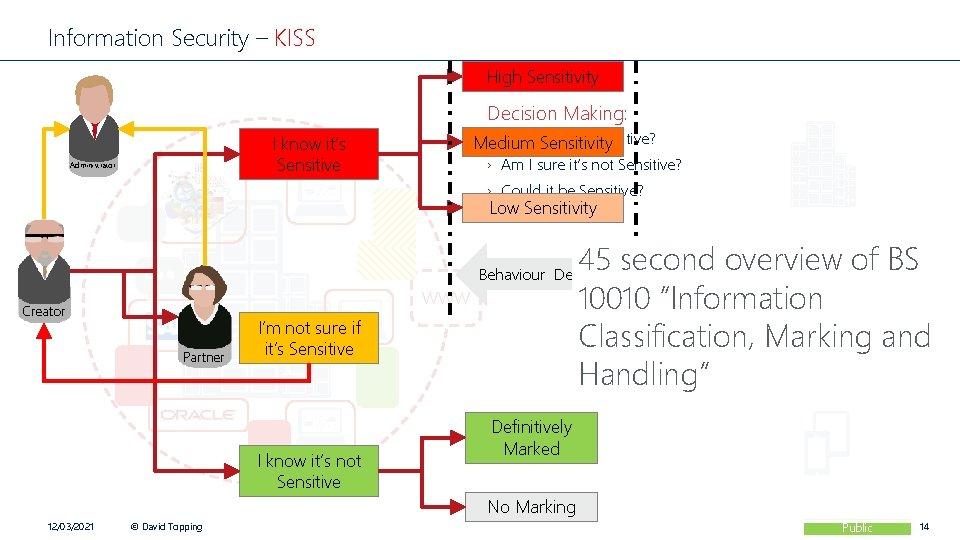 Information Security – KISS High Sensitivity Decision Making: › Am I sure it's Sensitive?