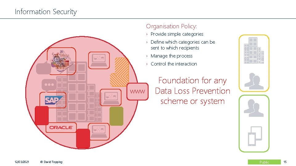 Information Security Organisation Policy: › Provide simple categories › Define which categories can be