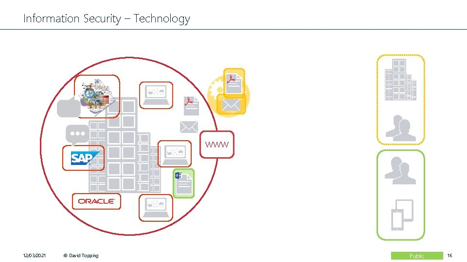 Information Security – Technology www 12/03/2021 © David Topping Public 16
