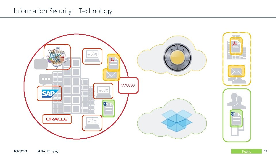 Information Security – Technology www 12/03/2021 © David Topping Public 17