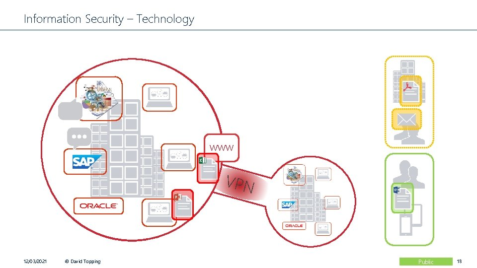 Information Security – Technology www VPN 12/03/2021 © David Topping Public 18