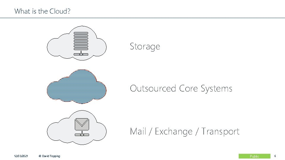 What is the Cloud? Storage Outsourced Core Systems Mail / Exchange / Transport 12/03/2021