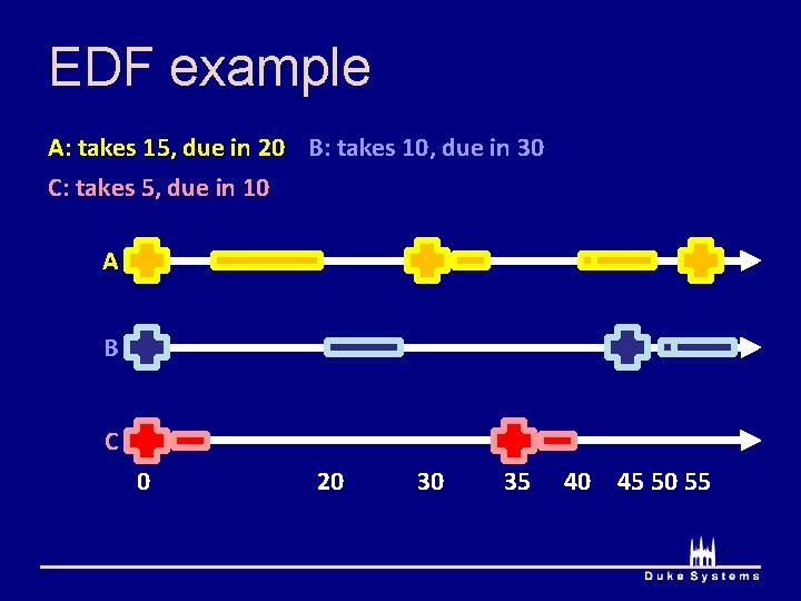 EDF example A: takes 15, due in 20 B: takes 10, due in 30