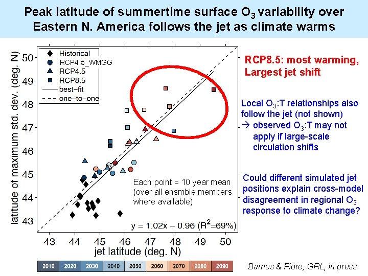 Peak latitude of summertime surface O 3 variability over Eastern N. America follows the