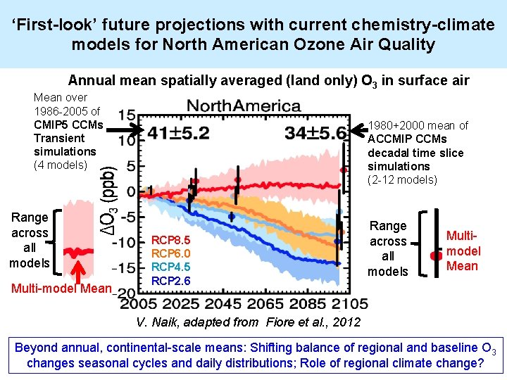 'First-look' future projections with current chemistry-climate models for North American Ozone Air Quality Annual