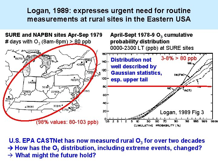 Logan, 1989: expresses urgent need for routine measurements at rural sites in the Eastern