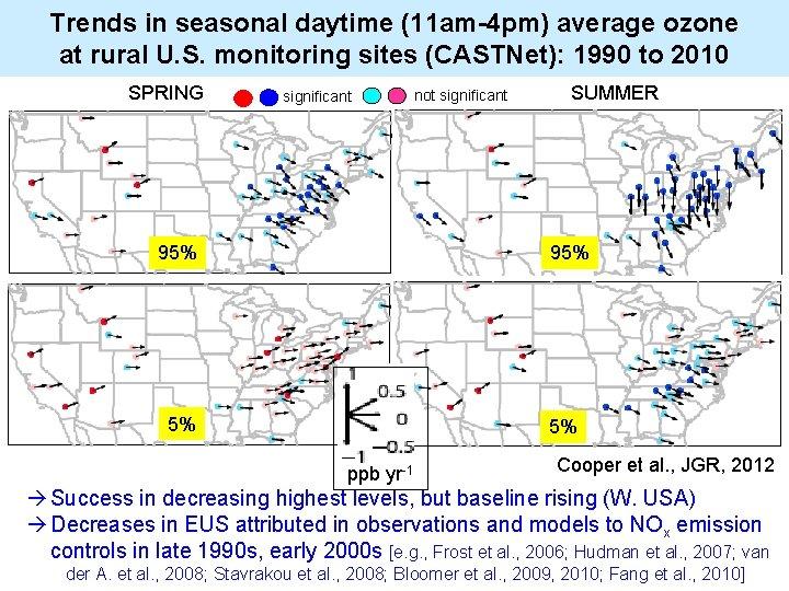 Trends in seasonal daytime (11 am-4 pm) average ozone at rural U. S. monitoring