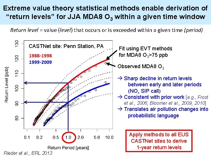 """Extreme value theory statistical methods enable derivation of """"return levels"""" for JJA MDA 8"""