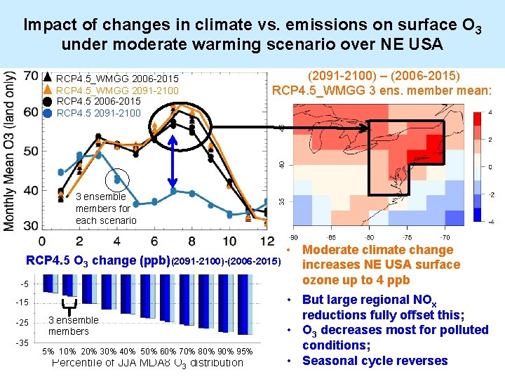 Impact of changes in climate vs. emissions on surface O 3 under moderate warming