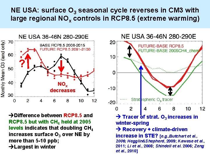 NE USA: surface O 3 seasonal cycle reverses in CM 3 with large regional