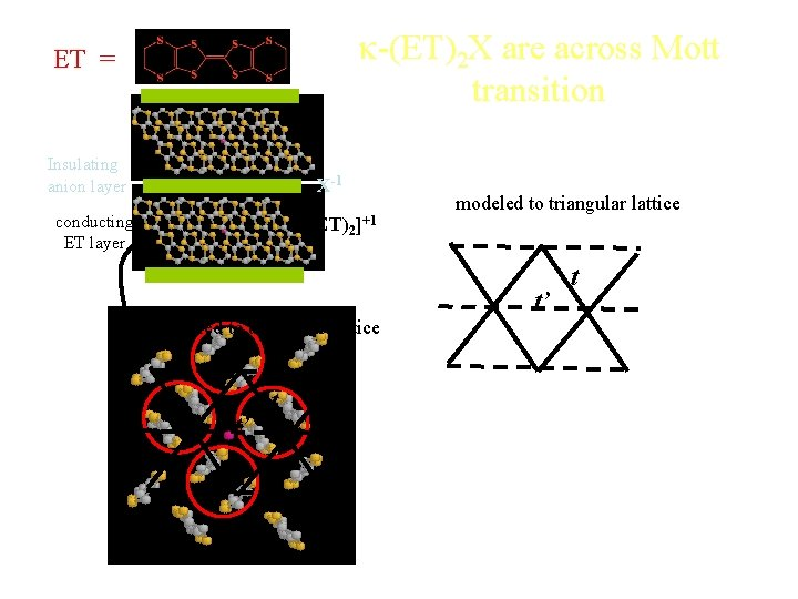 k-(ET)2 X are across Mott transition ET = Insulating anion layer X-1 conducting ET