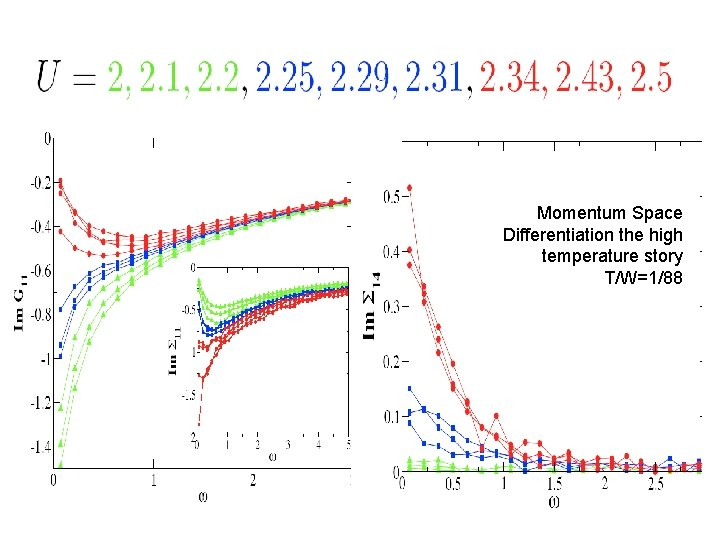 Momentum Space Differentiation the high temperature story T/W=1/88