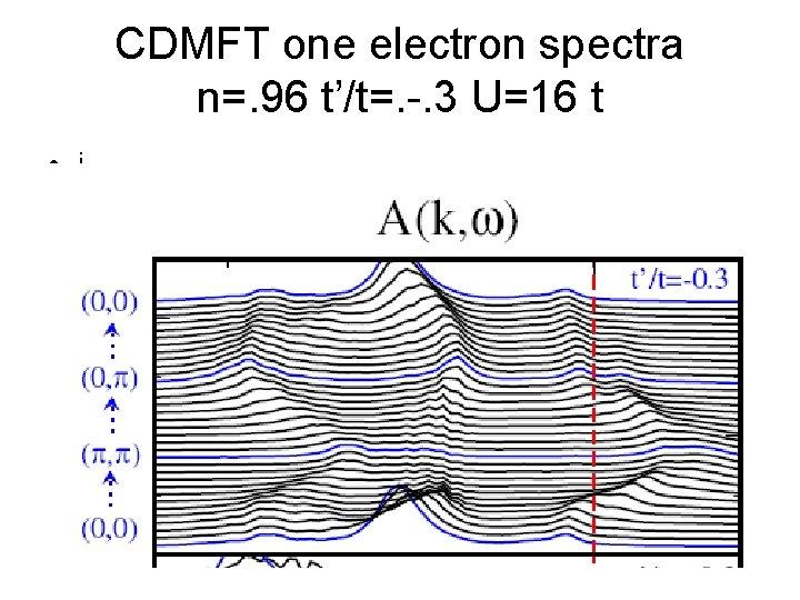 CDMFT one electron spectra n=. 96 t'/t=. -. 3 U=16 t • i