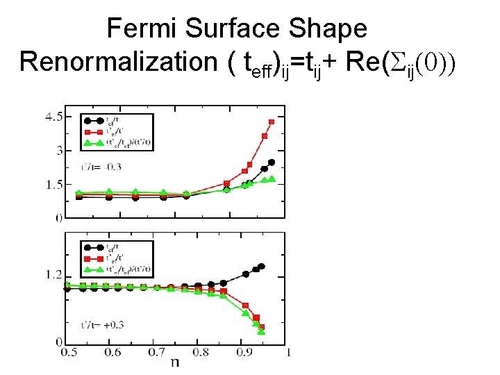 Fermi Surface Shape Renormalization ( teff)ij=tij+ Re(Sij(0))
