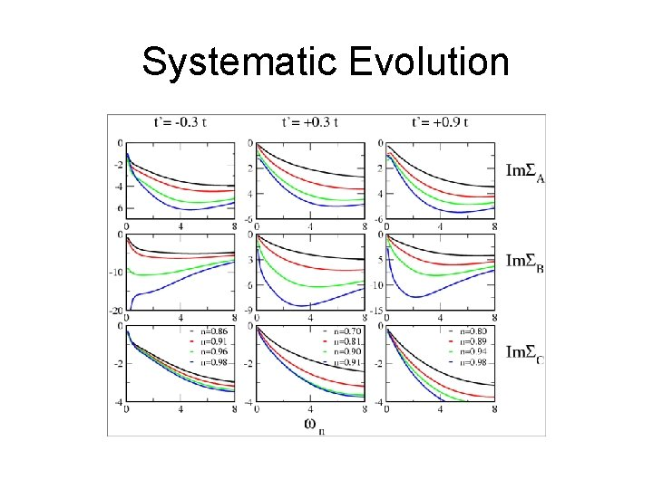 Systematic Evolution