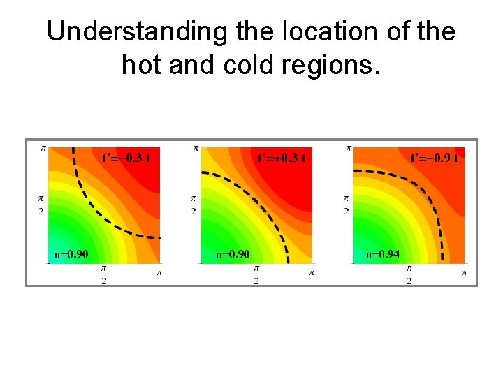 Understanding the location of the hot and cold regions.