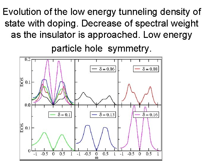Evolution of the low energy tunneling density of state with doping. Decrease of spectral