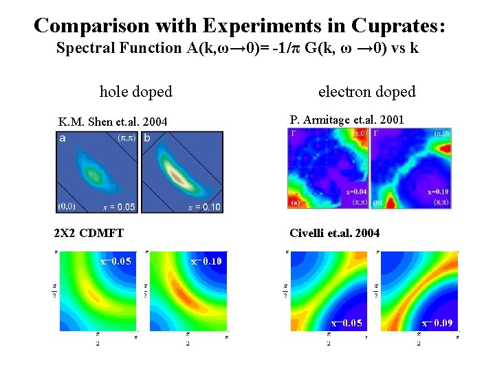 Comparison with Experiments in Cuprates: Spectral Function A(k, ω→ 0)= -1/π G(k, ω →