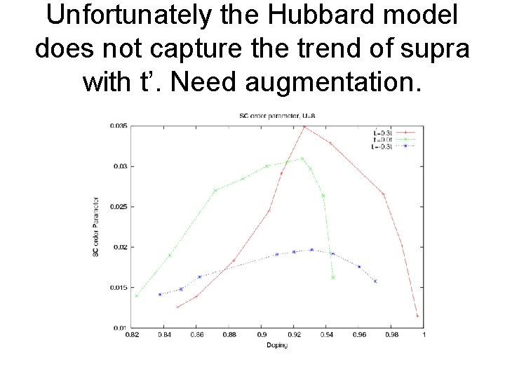 Unfortunately the Hubbard model does not capture the trend of supra with t'. Need