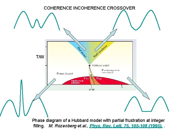 COHERENCE INCOHERENCE CROSSOVER T/W Phase diagram of a Hubbard model with partial frustration at