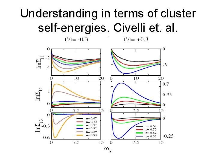 Understanding in terms of cluster self-energies. Civelli et. al.