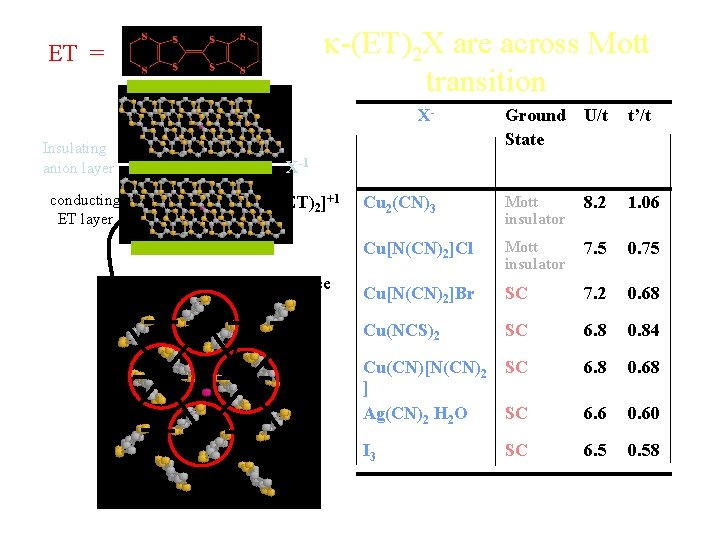 k-(ET)2 X are across Mott transition ET = Insulating anion layer X- Ground State